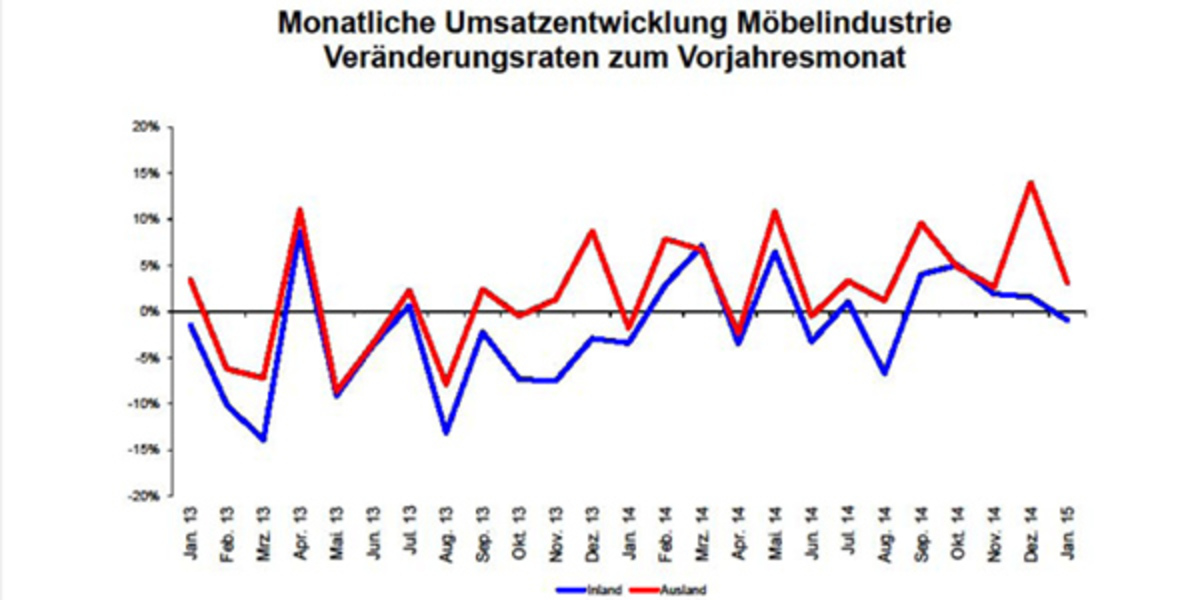 News_huge_moebelindustrie_januar_plus